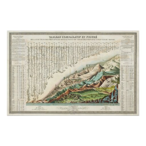 1836 Andriveau Goujon Comparative Mountains Rivers Poster