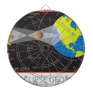 2017 Solar Eclipse Geometry Across Nebraska Cities Dartboard