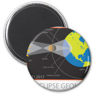 2017 Solar Eclipse Geometry Across Nebraska Cities Magnet