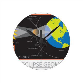 2017 Solar Eclipse Geometry Across Nebraska Cities Round Clock