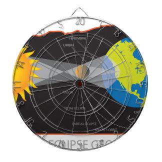 2017 Solar Eclipse Geometry Across Oregon Cities Dartboard