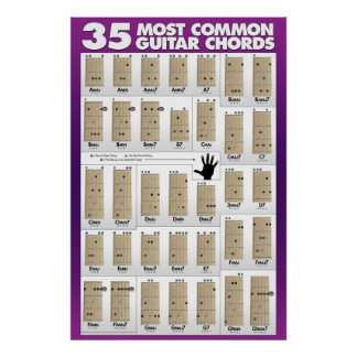 35 Most Common Guitar Chords Poster