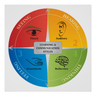 4 Learning and Communication Styles Illustration Poster