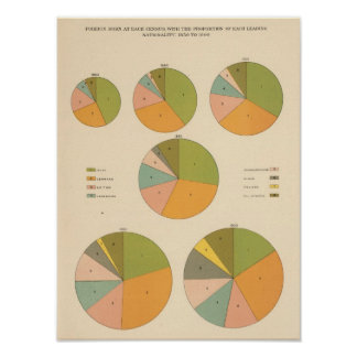 57 Leading nationality 1850-1900 Poster