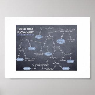 7 x 5 Paleo Diet Flowchart Poster