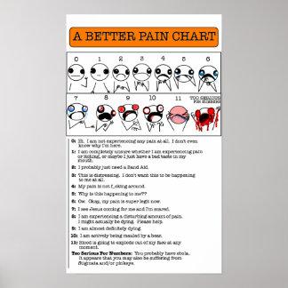 A Better Pain Chart Poster