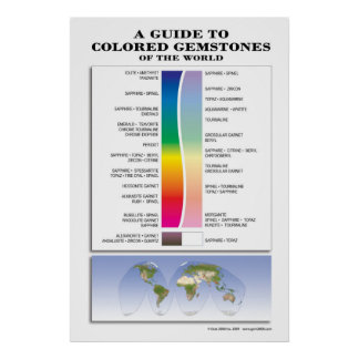 A Guide to Colored Gemstones Poster