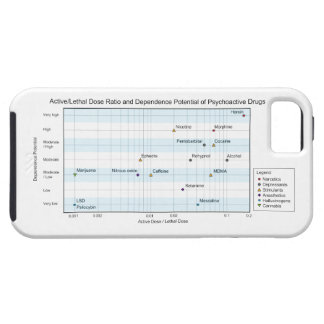 Active Lethal Dose & Dependence of Drugs Chart iPhone 5 Case
