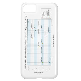 Active Lethal Dose & Dependence of Drugs Chart iPhone 5C Cover