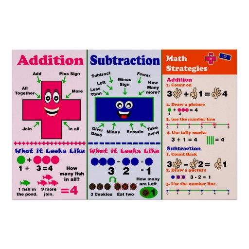 Addition & Subtraction {Poster/Anchor Chart} Poster