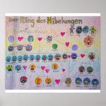 Affiche d'arbre généalogique de DES Nibelungen d'a