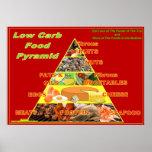 Affiche de diagramme de mur de pyramide alimentair