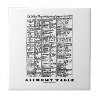 Alchemy Table (Medieval Chemistry Symbols) Ceramic Tiles