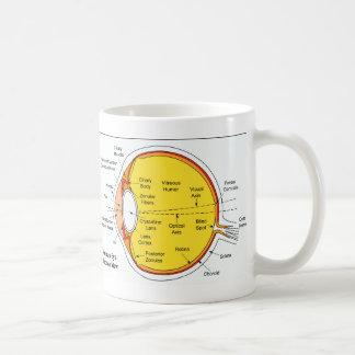 Anatomical Diagram of the Human Eye Ball Coffee Mug