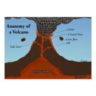 Anatomy of a Volcano Poster