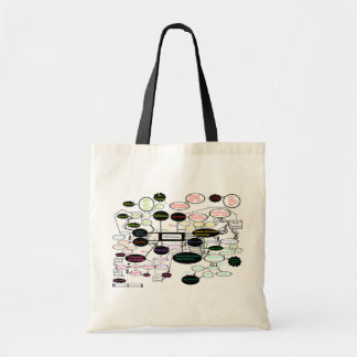 Anthropology Theory Map Tote Bag