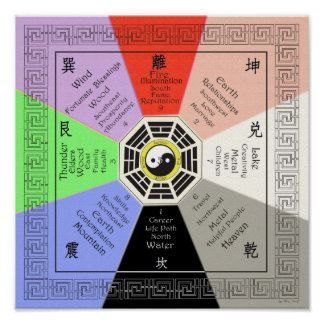 Bagua with Correspondences Full Color Poster
