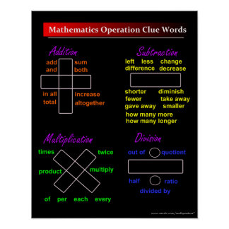 Basic Math Operation Clue Words Poster