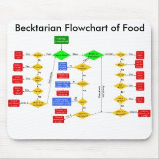 Becktarian Flowchart of Food, Becktarian Flowch... Mouse Pad