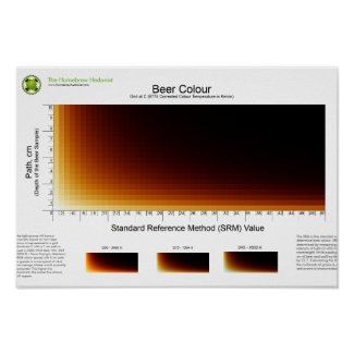 Beer Colour Grid Poster