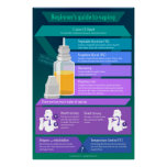 Beginner's guide to vaping - E-juice and styles Poster