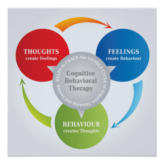 CBT - Cognitive Behavioral Therapy - Cycle Diagram Poster