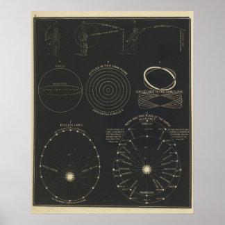 Centrifugal, centripetal force poster