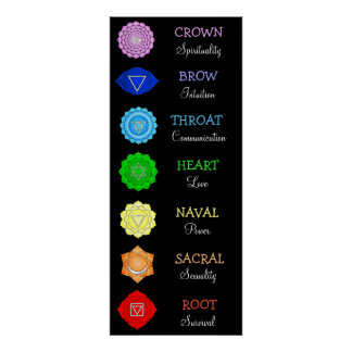 Chakras Centers Chart Chi Energy