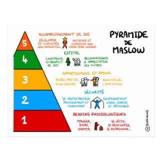 Chart of coaching: Pyramid of Maslow Postcard