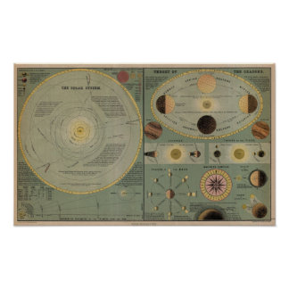Chart Of The Solar System - Circa 1873