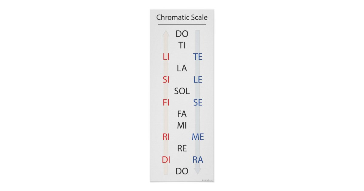 Chromatic Scale Solfege Banner Poster Zazzle
