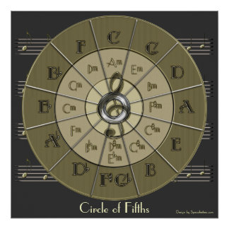 Circle of Fifths Deco Gold Wall Poster (dark)