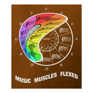 Circle of Fifths Flexes Music Muscles Poster