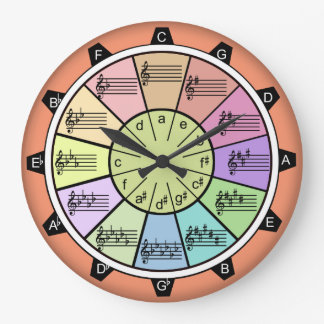 Circle of Fifths Happy Music Color Clocks