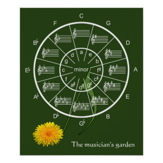 Circle of Fifths in the Musician's Garden Poster