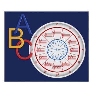 Circle of Fifths - Musical ABC's Poster