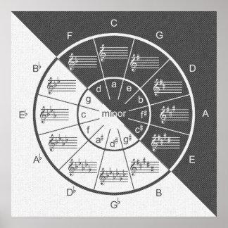 Circle of Fifths Musical Gray Denim Half & Half Poster