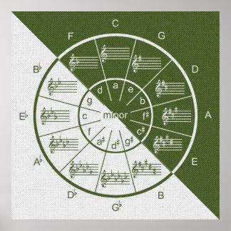 Circle of Fifths Musical Green Denim Half & Half Poster