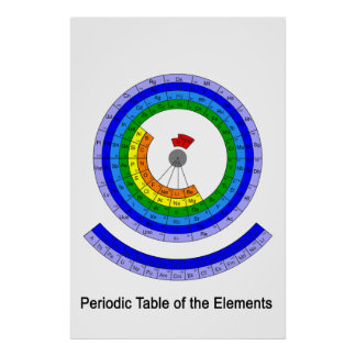 Circular Periodic Table of the Elements Poster