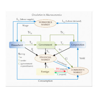 Circulation Diagram in Macroeconomics Canvas Print