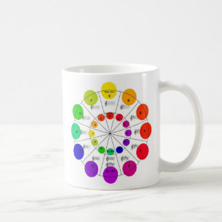 Colorful Circle of Fifths Wheel Mug