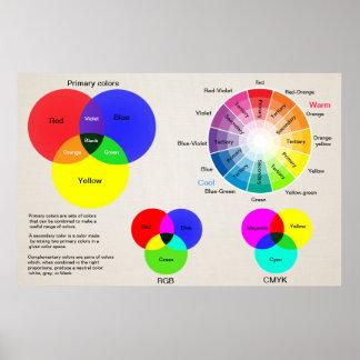 Colour chart colour wheel