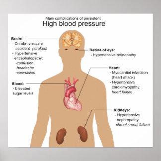 Complications principales de diagramme d'hypertens poster