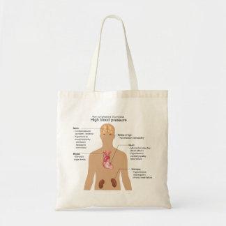 Complications principales de diagramme d'hypertens sac