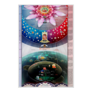 Cosmic Creation -The Material and Spiritual Realms Poster