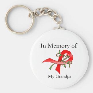 Dans la mémoire de mon grand-papa - la maladie de  porte-clé rond