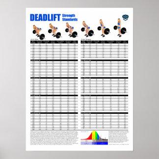 Deadlift Standards - Pounds Poster