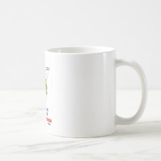 Dental practice Promotional gifts Coffee Mug