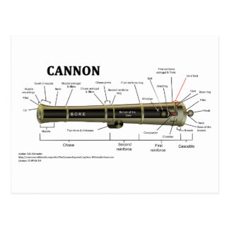 Diagram of a Cannon Post Card