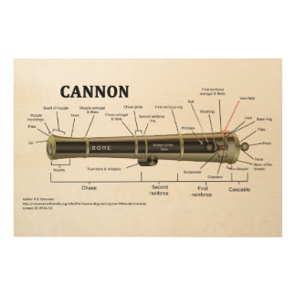 Diagram of a Cannon Wood Prints